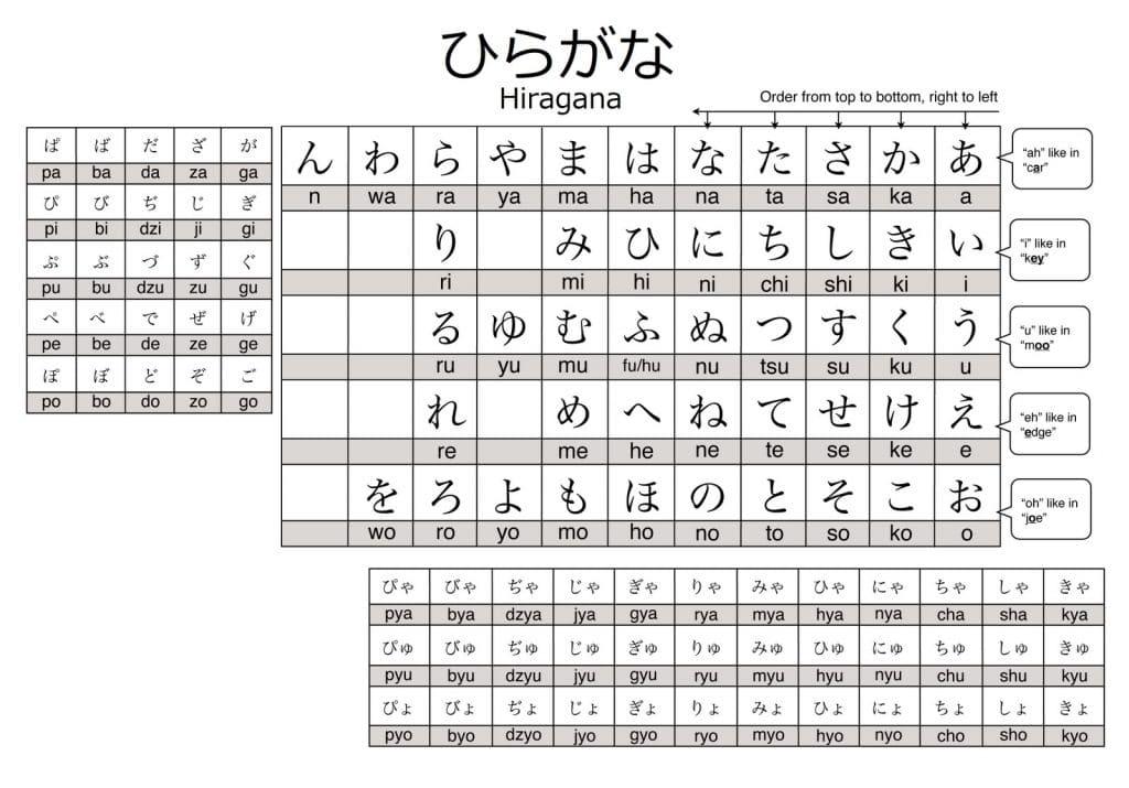 Bahasa Jepun 101 Cara Terbaik Untuk Anda Fasih Berbahasa Jepun